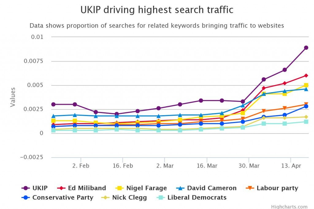 UKIP driving highest search traffic chart