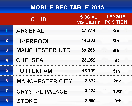 Mobile SEO Football League Table 2015