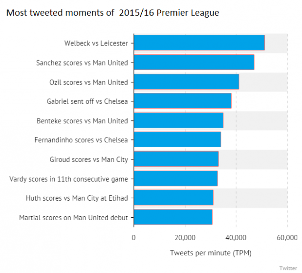 Screenshot of Most Tweeted Moments of 2015/16 Premier League