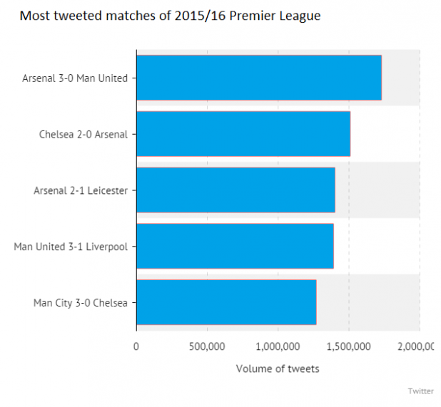 Screenshot of Most Tweeted matches of 2015/16 Premier League